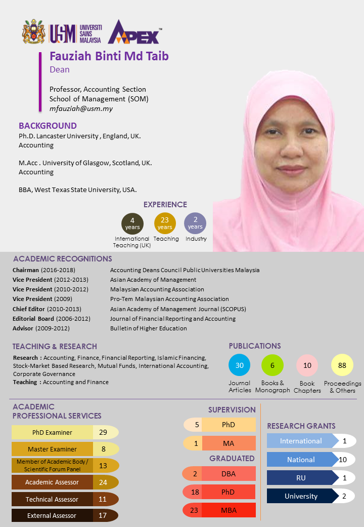 Profile Prof. Dr. Fauziah updated